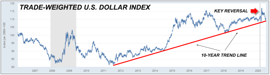 trade-weighted U.S. dollar index chart